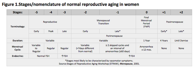 Stages/nomenclature of normal reproductive aging in women